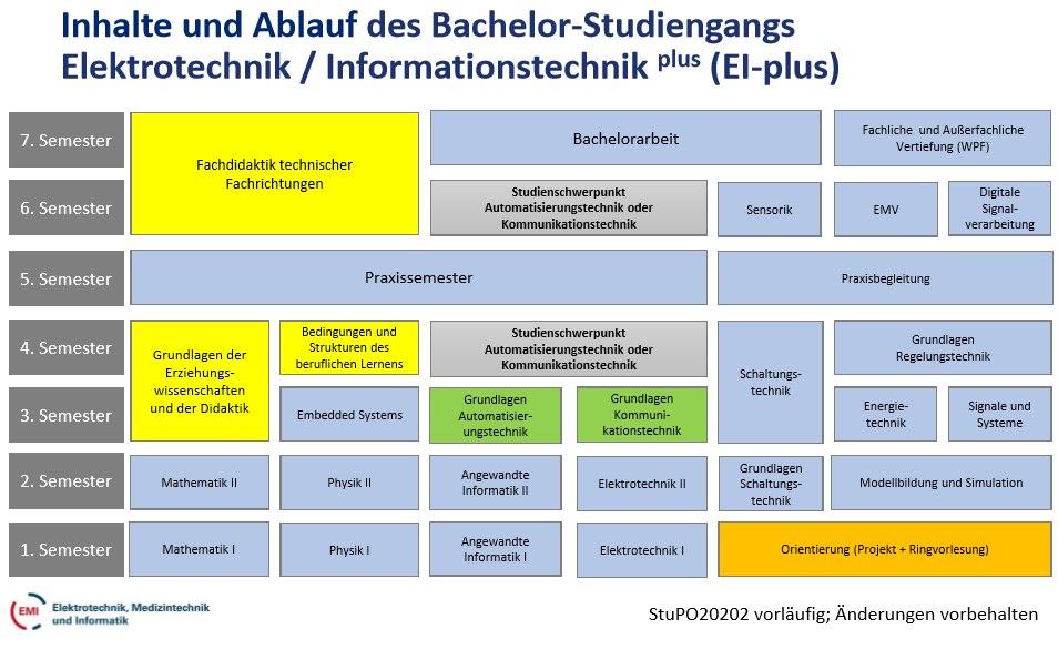 EI-plus-Studienverlauf